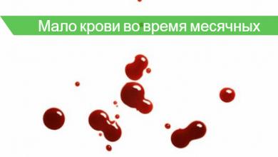 месячные идут плохо мало крови